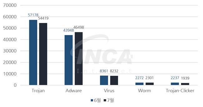 [그림] 2016년 7월 악성코드 진단 수 전월 비교