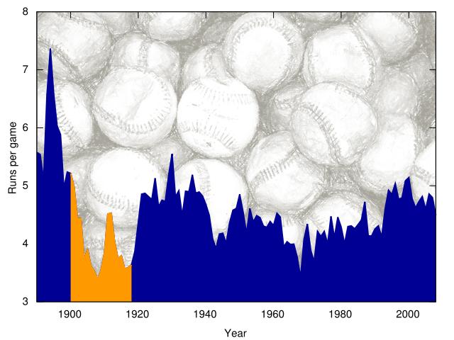 라이브볼 시대의 신호탄 베이브 루스의 홈런과 패러다임의 변화