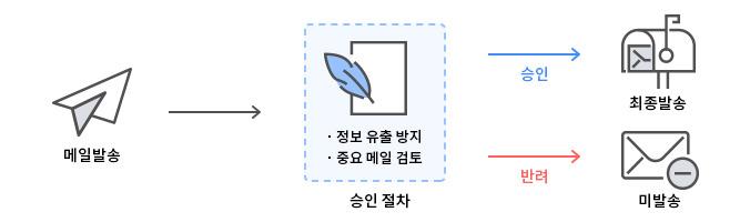 기업메일/기업보안메일 제공 기능