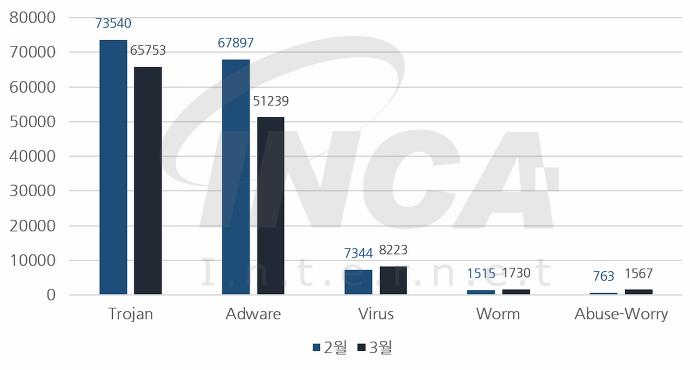[그림] 2017년 3월 악성코드 진단 수 전월 비교