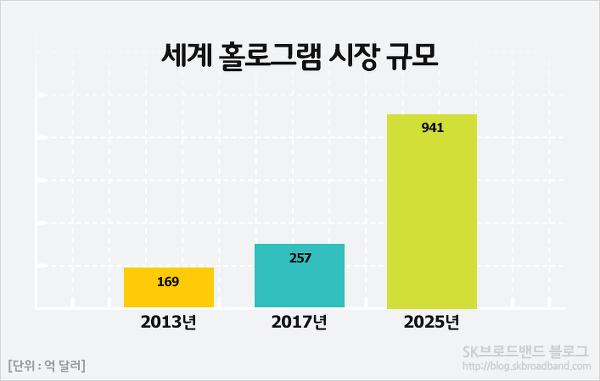 세계 홀로그램 시장 규모