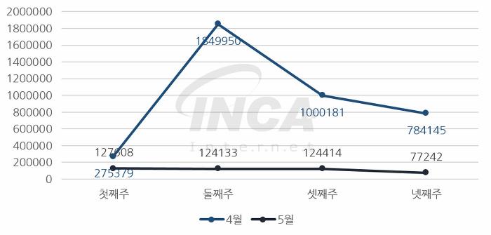[그림] 2017년 5월 주 단위 악성코드 진단 현황