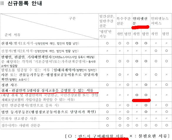 인터넷신문 신규등록 안내