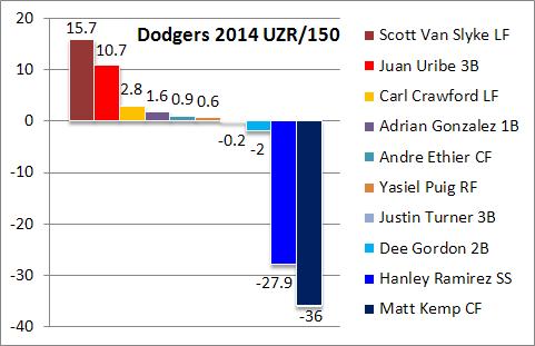 Dodgers UZR