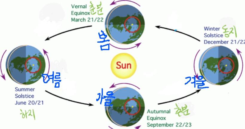 사계절의 원인은? 그리고 하지와 동지, 춘분과 추분의 원인은 무엇일까?