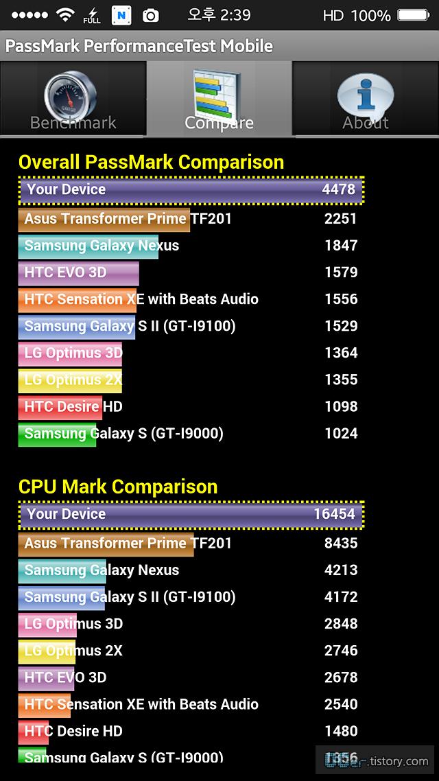 갤럭시노트3 4.4.2 후기, 갤럭시노트3 4.4.2, 노트3 킷캣 배터리, 안드로이드 킷캣, 갤럭시노트3 킷캣 업데이트 오류, 갤럭시노트3 킷캣, 킷캣 4.4.2, 삼성 킷캣, 갤럭시노트3 업그레이드, 갤럭시노트3 업데이트 4.4, 안드로이드 4.4.2, 갤럭시노트3 킷캣 잠금화면 카메라, 갤럭시노트3 키켓 업데이트후기, 갤럭시노트3 업데이트 4.4후기, 갤럭시노트3 킷캣 s뷰, 갤럭시노트3 킷캣 4.4.2