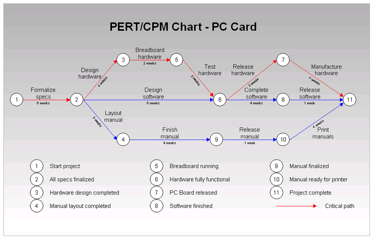 How Critical Is The Critical Path Method In Engineering