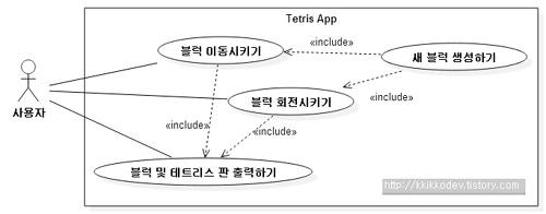 ver 01 3 use case class sequence tetris use case diagram tetris app ccuart Gallery