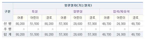 KTX,무궁화 기차표 열차 시간표 및 할인예매 발권방법(코레일)