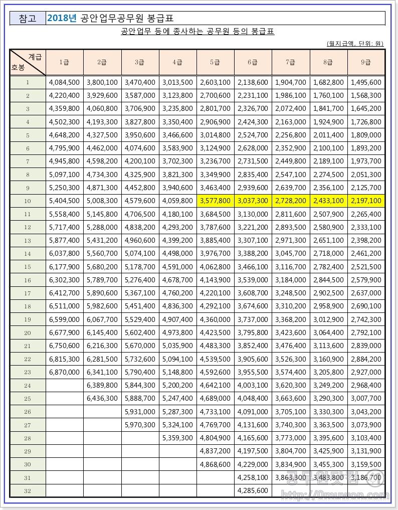 2018년도 공안업무 등에 종사하는 공무원의 봉급표
