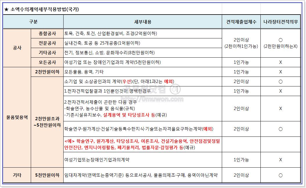소액수의계약 세부 적용방법(국가)
