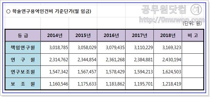 학술연구용역인건비 기준단가(2014년부터 2018년까지)