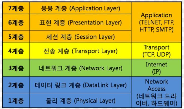 OSI 7계층에 쓰이는 프로토콜
