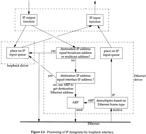 Processing of IP datagrams by loopback interface