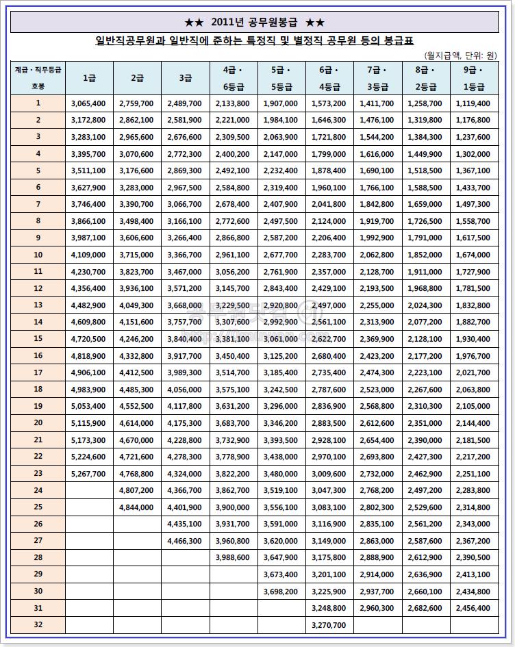 2011 공무원 봉급표